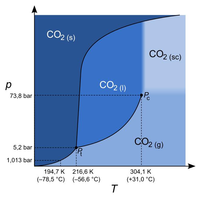 dissolved carbon dioxide co2 vinmetrica sulfite so2. Black Bedroom Furniture Sets. Home Design Ideas