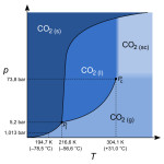 Carbon_dioxide_p-T_phase_diagram