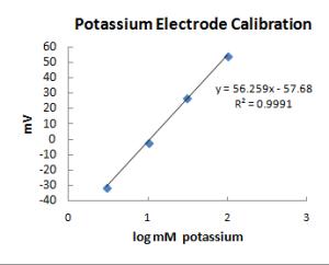 potassium electrode graph